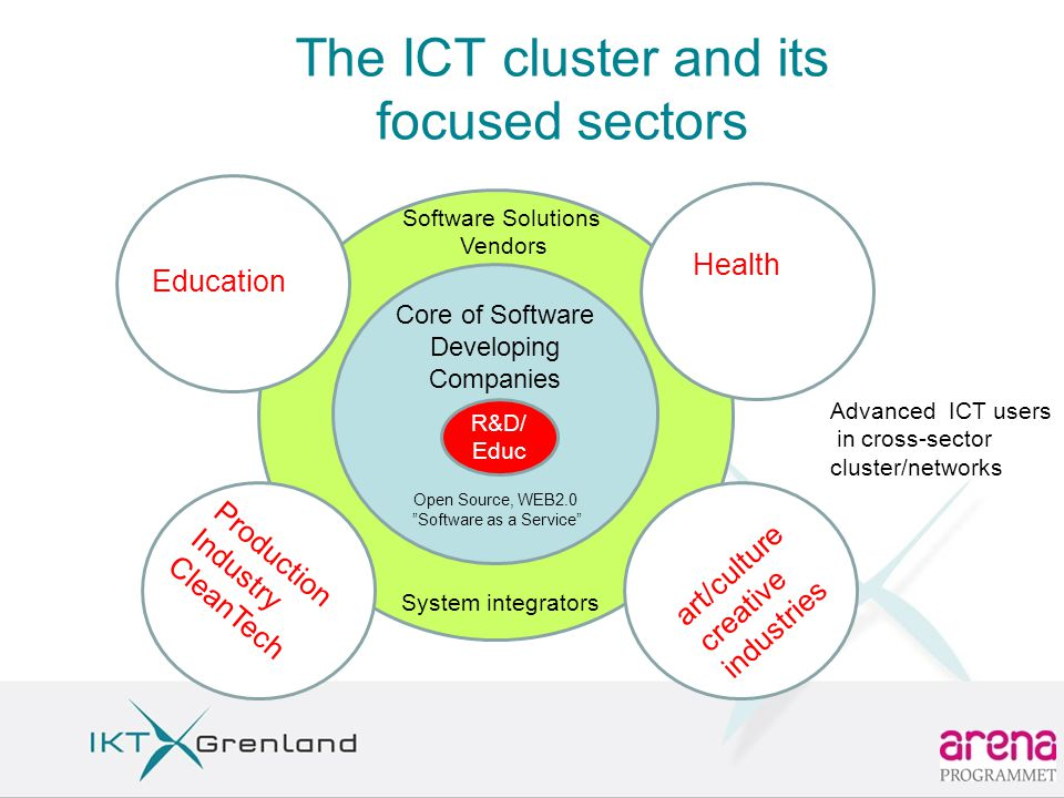 The ICT cluster and its focused sectors Core of Software Developing Companies Open Source, WEB2.0 Software as a Service Software Solutions Vendors Advanced ICT users in cross-sector cluster/networks System integrators R&D/ Educ Education Health Production Industry CleanTech art/culture creative industries