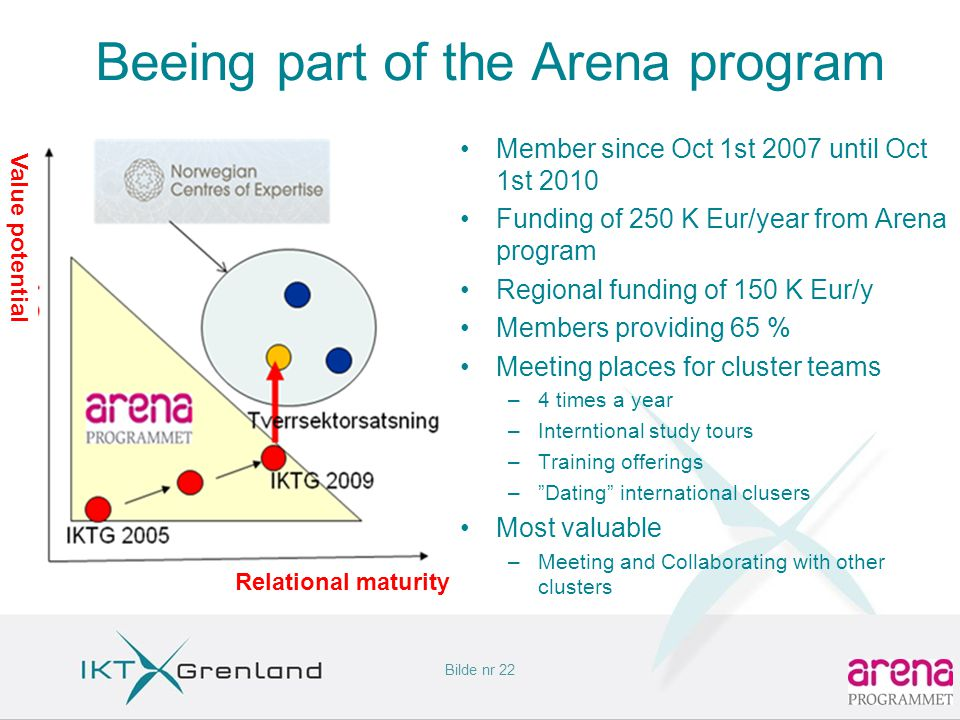 Bilde nr 22 Beeing part of the Arena program •Member since Oct 1st 2007 until Oct 1st 2010 •Funding of 250 K Eur/year from Arena program •Regional funding of 150 K Eur/y •Members providing 65 % •Meeting places for cluster teams –4 times a year –Interntional study tours –Training offerings – Dating international clusers •Most valuable –Meeting and Collaborating with other clusters Relational maturity Value potential