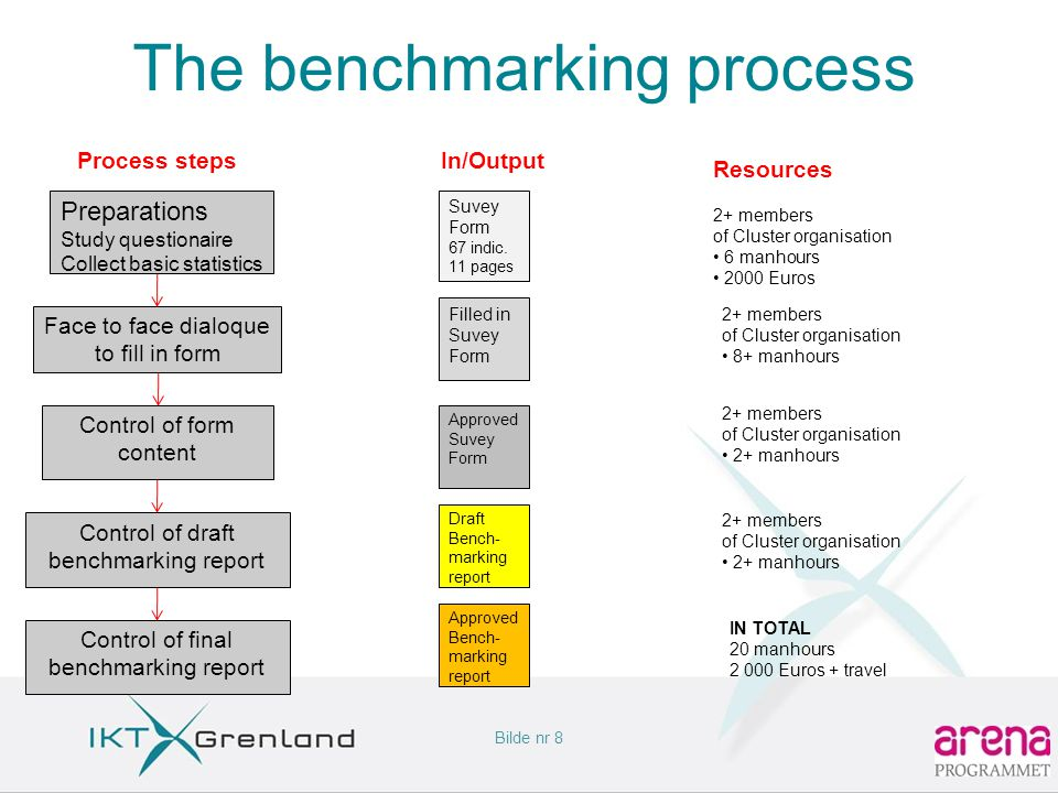 Bilde nr 9 The benchmarking report •33 pages + 13p copy of survey form •3 -4 types of graphics