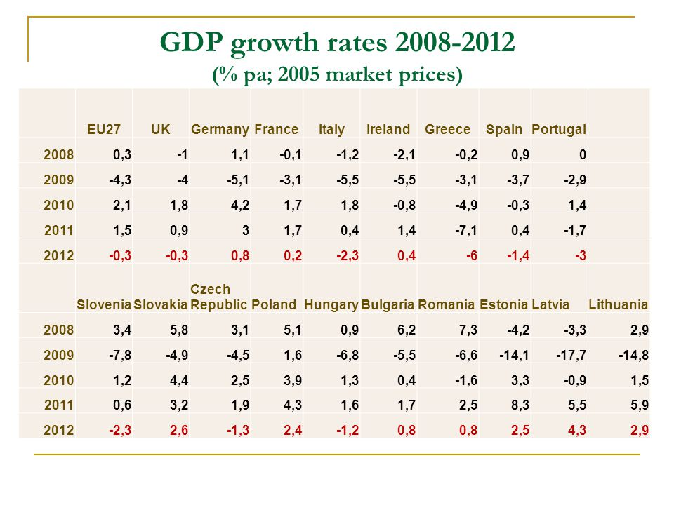 GDP growth rates 2008-2012 (% pa; 2005 market prices) EU27UKGermanyFranceItalyIrelandGreeceSpainPortugal 20080,31,1-0,1-1,2-2,1-0,20,90 2009-4,3-4-5,1