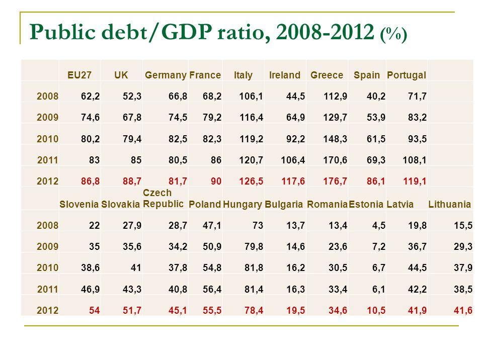 Public debt/GDP ratio, 2008-2012 (%) EU27UKGermanyFranceItalyIrelandGreeceSpainPortugal 200862,252,366,868,2106,144,5112,940,271,7 200974,667,874,579,