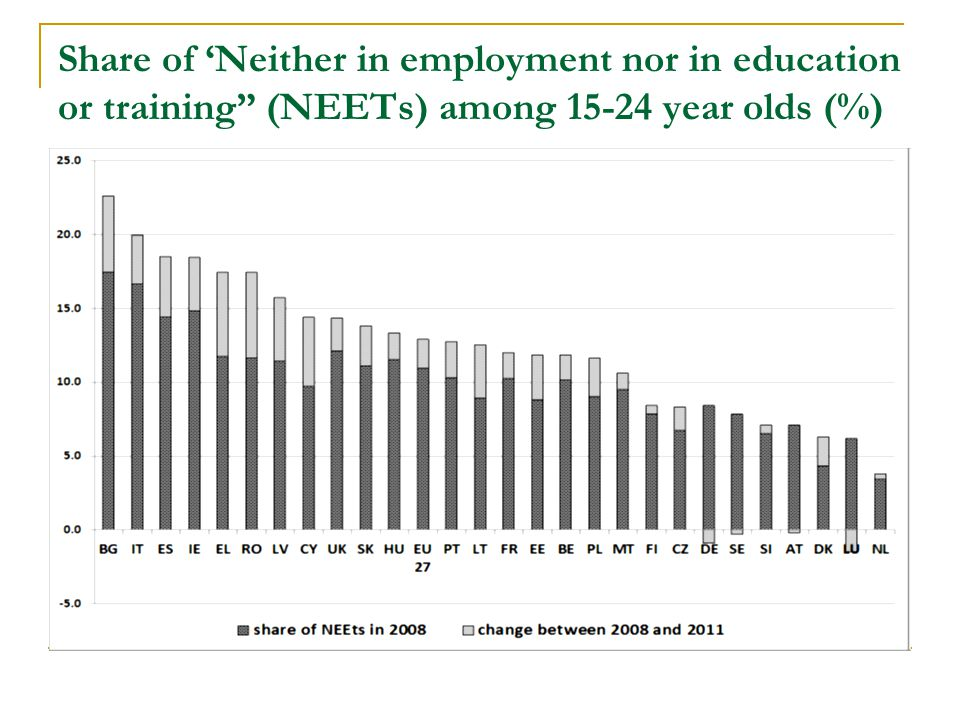 Share of 'Neither in employment nor in education or training (NEETs) among 15-24 year olds (%)