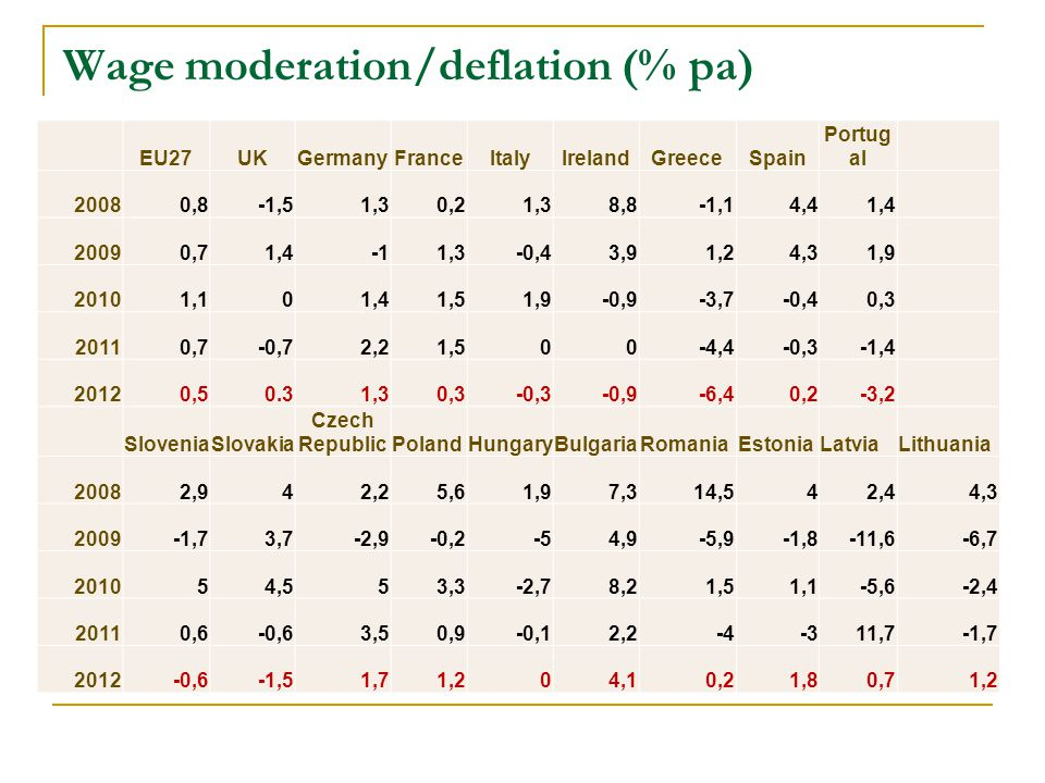 Wage moderation/deflation (% pa) EU27UKGermanyFranceItalyIrelandGreeceSpain Portug al 20080,8-1,51,30,21,38,8-1,14,41,4 20090,71,41,3-0,43,91,24,31,9