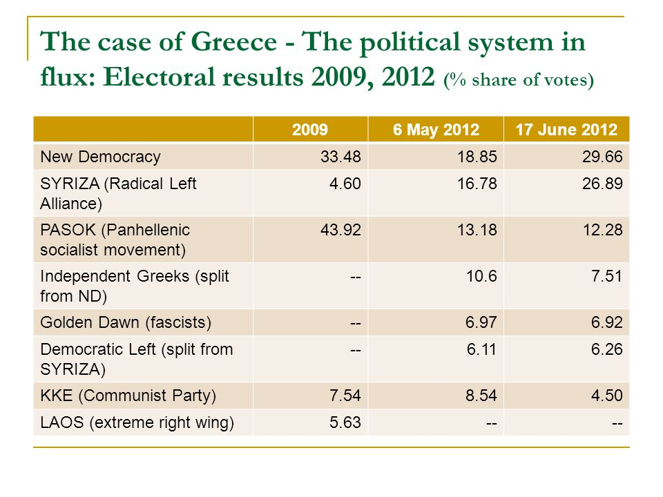 The case of Greece - The political system in flux: Electoral results 2009, 2012 (% share of votes) 20096 May 201217 June 2012 New Democracy33.4818.8529.66 SYRIZA (Radical Left Alliance) 4.6016.7826.89 PASOK (Panhellenic socialist movement) 43.9213.1812.28 Independent Greeks (split from ND) --10.67.51 Golden Dawn (fascists)--6.976.92 Democratic Left (split from SYRIZA) --6.116.26 KKE (Communist Party)7.548.544.50 LAOS (extreme right wing)5.63--