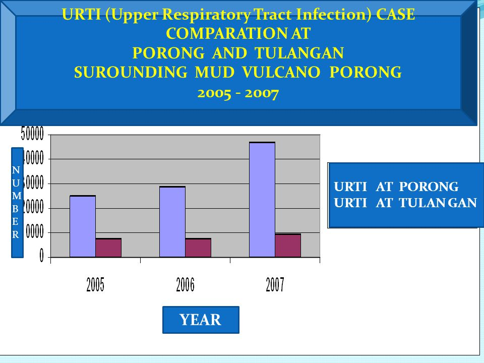 URTI (Upper Respiratory Tract Infection) CASE COMPARATION AT PORONG AND TULANGAN SUROUNDING MUD VULCANO PORONG 2005 - 2007 URTI AT PORONG URTI AT TULAN GAN YEAR NUMBERNUMBER