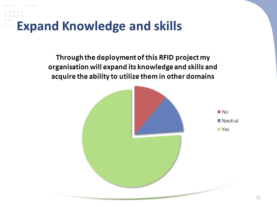 Expand Knowledge and skills 12
