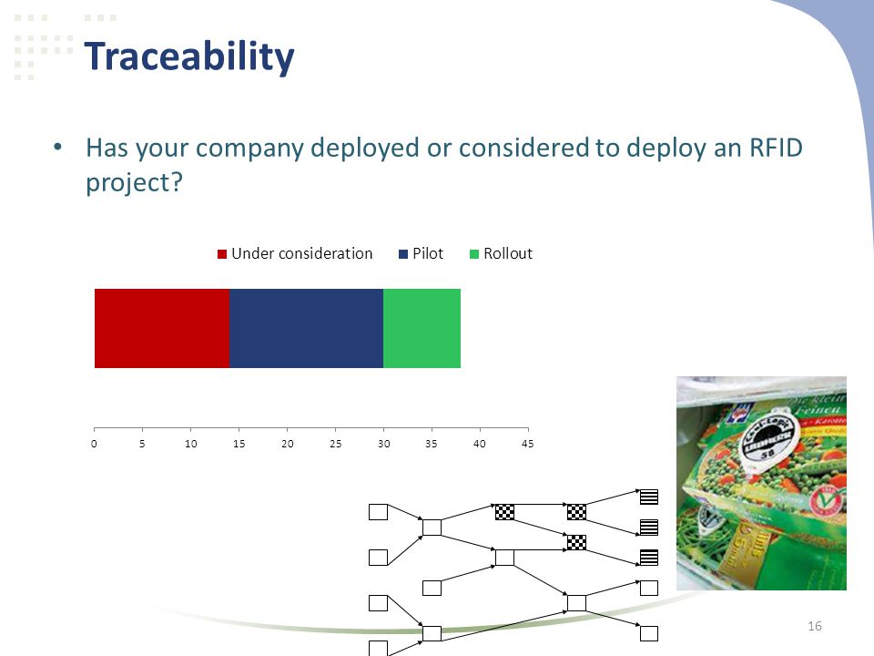 • Has your company deployed or considered to deploy an RFID project Traceability 16