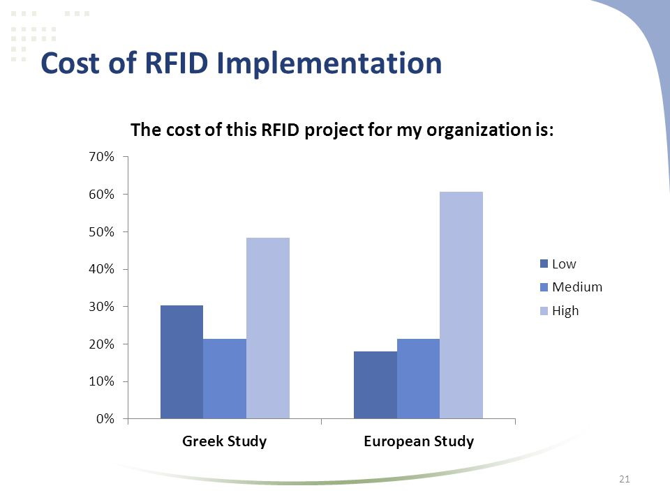 Cost of RFID Implementation 21