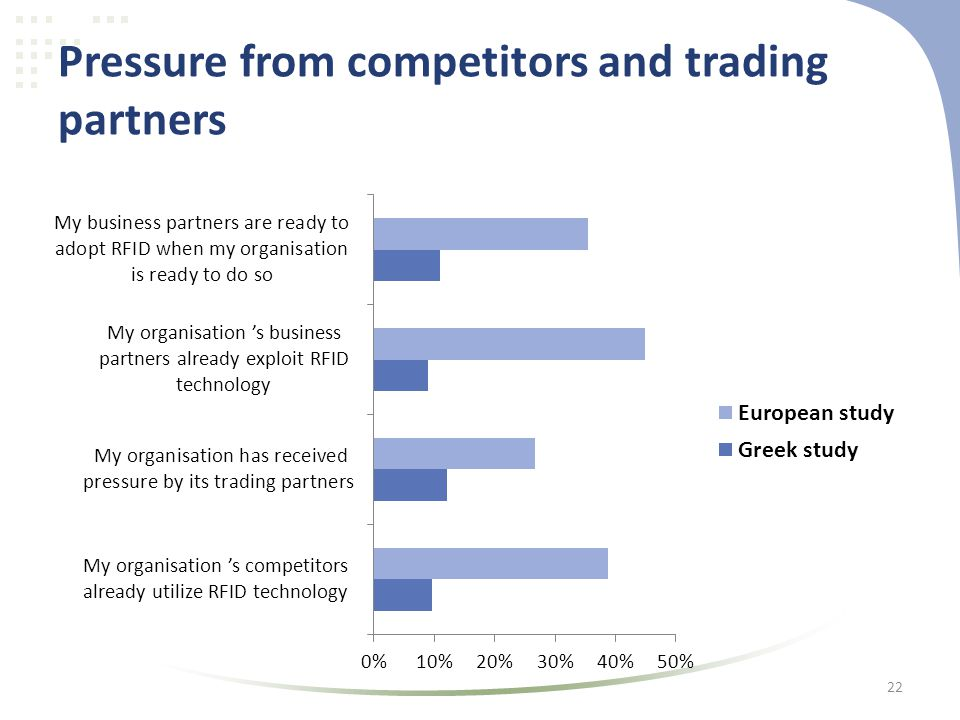 Pressure from competitors and trading partners 22