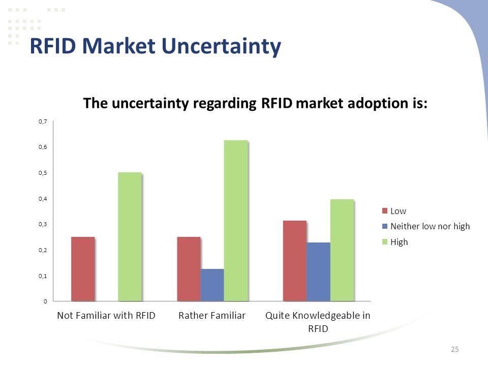 RFID Market Uncertainty 25