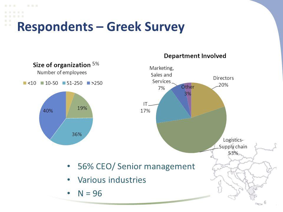 Respondents – Greek Survey • 56% CEO/ Senior management • Various industries • N = 96 6