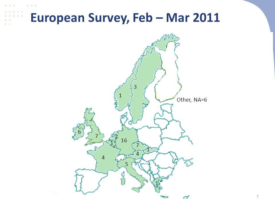 European Survey, Feb – Mar 2011 16 4 7 3 1 7 6 1 1 5 4 1 1 Other, NA=6 7