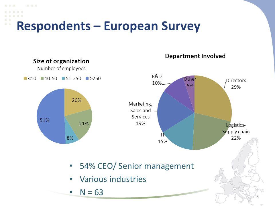 Respondents – European Survey • 54% CEO/ Senior management • Various industries • N = 63 8