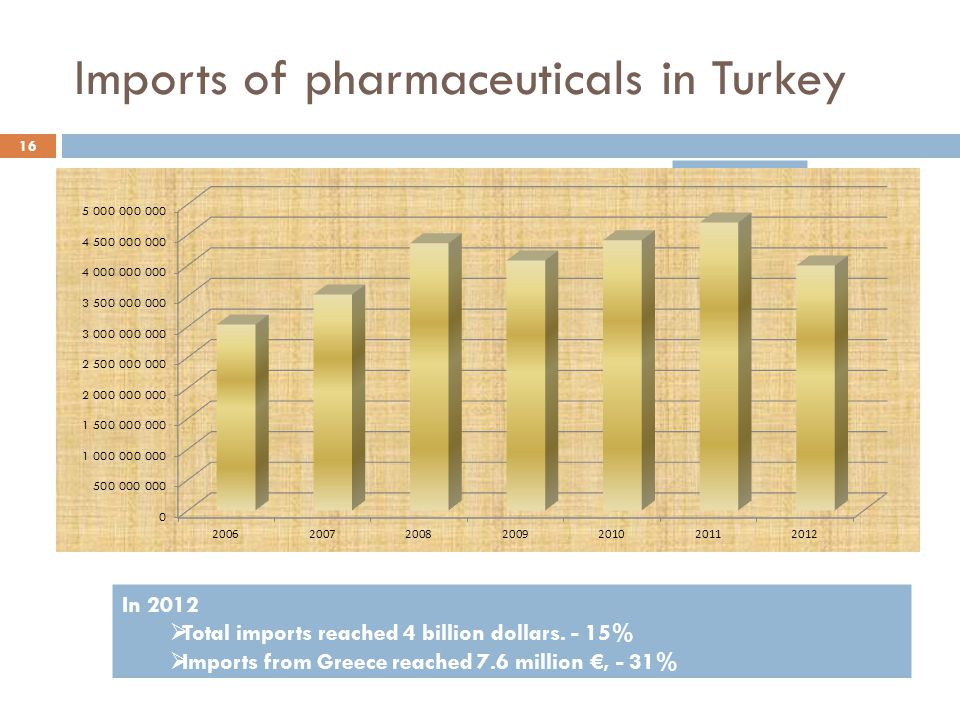 Imports of pharmaceuticals in Turkey In 2012  Total imports reached 4 billion dollars. - 15%  Imports from Greece reached 7.6 million €, - 31% 16 Am
