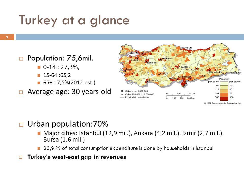 Turkey at a glance  Population: 75,6mil.  0-14 : 27,3%,  15-64 :6 5, 2  65 + : 7,5%(2012 est.)  Average age : 30 years old  Urban population:70%