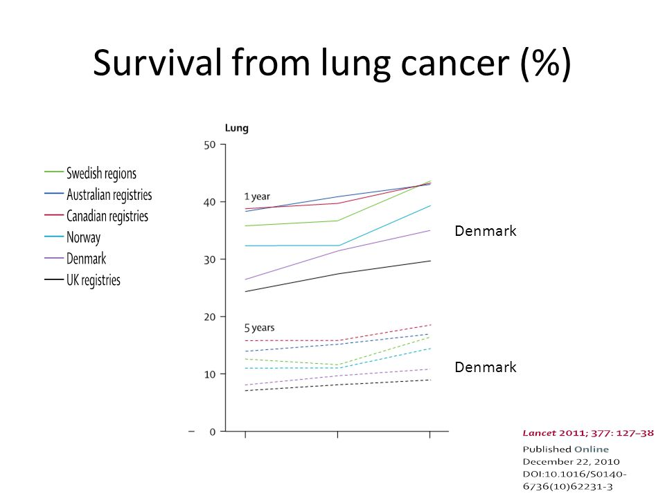 Survival from lung cancer (%) Denmark