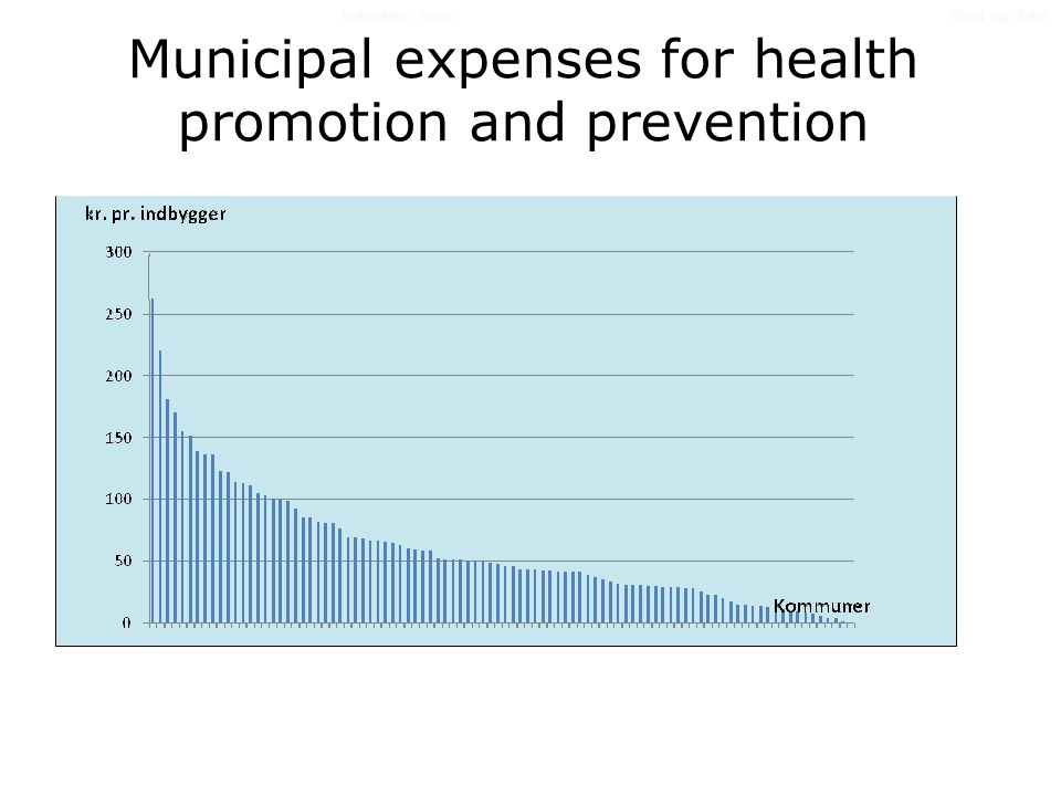 Municipal expenses for health promotion and prevention Sted og datoEnhedens navn