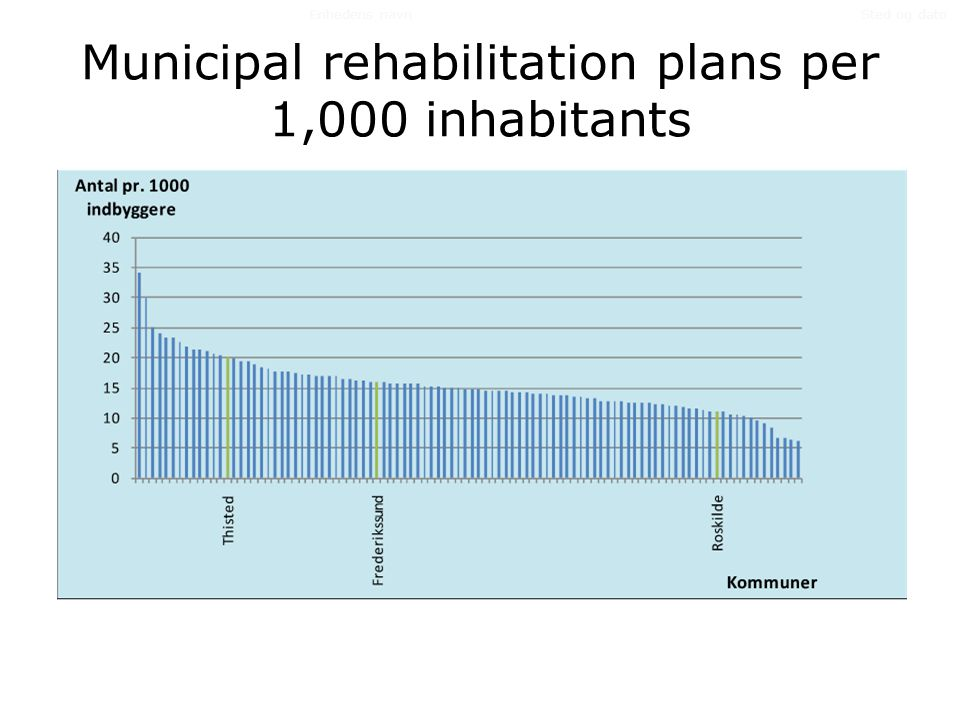 Municipal rehabilitation plans per 1,000 inhabitants Sted og datoEnhedens navn