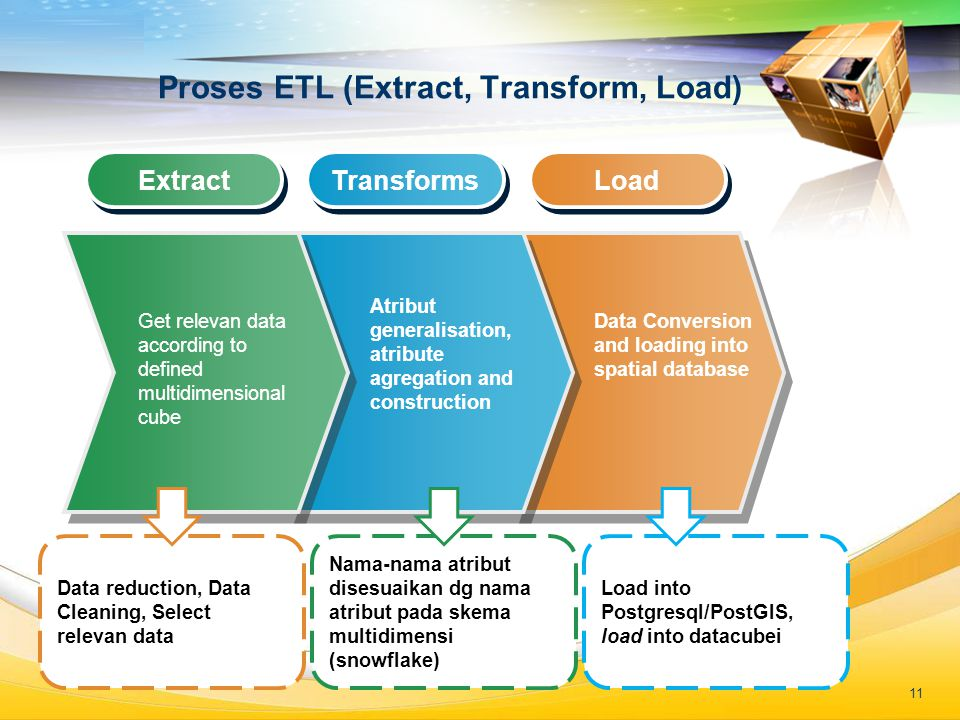 LOGO Proses ETL (Extract, Transform, Load) Extract Transforms Load Get relevan data according to defined multidimensional cube Atribut generalisation, atribute agregation and construction Data Conversion and loading into spatial database Data reduction, Data Cleaning, Select relevan data Nama-nama atribut disesuaikan dg nama atribut pada skema multidimensi (snowflake) Load into Postgresql/PostGIS, load into datacubei 11
