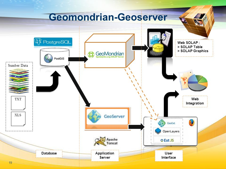 LOGO Geomondrian-Geoserver Sumber Data TXT XLS Web SOLAP : > SOLAP Table > SOLAP Graphics Application Server Database Web Integration User Interface 1