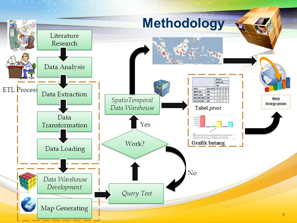 LOGO Methodology Query Test ETL Process Work.