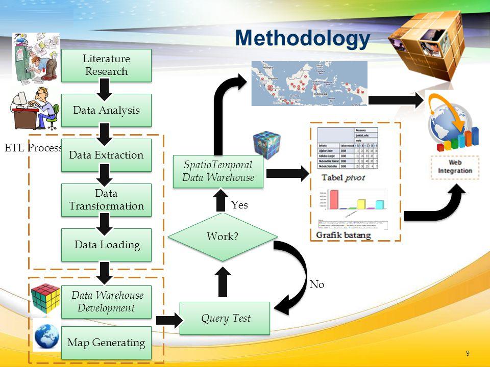 LOGO Methodology Query Test ETL Process Work? Data Analysis Data Extraction Data Transformation Data Loading Data Warehouse Development SpatioTemporal