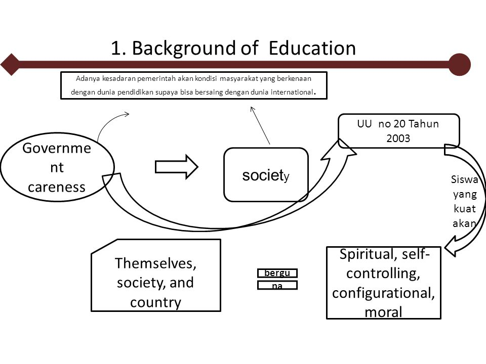 1. Background of Education Governme nt careness societ y Spiritual, self- controlling, configurational, moral Themselves, society, and country bergu n
