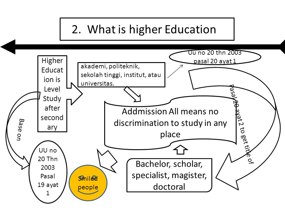 3. The Principles of Higher Education