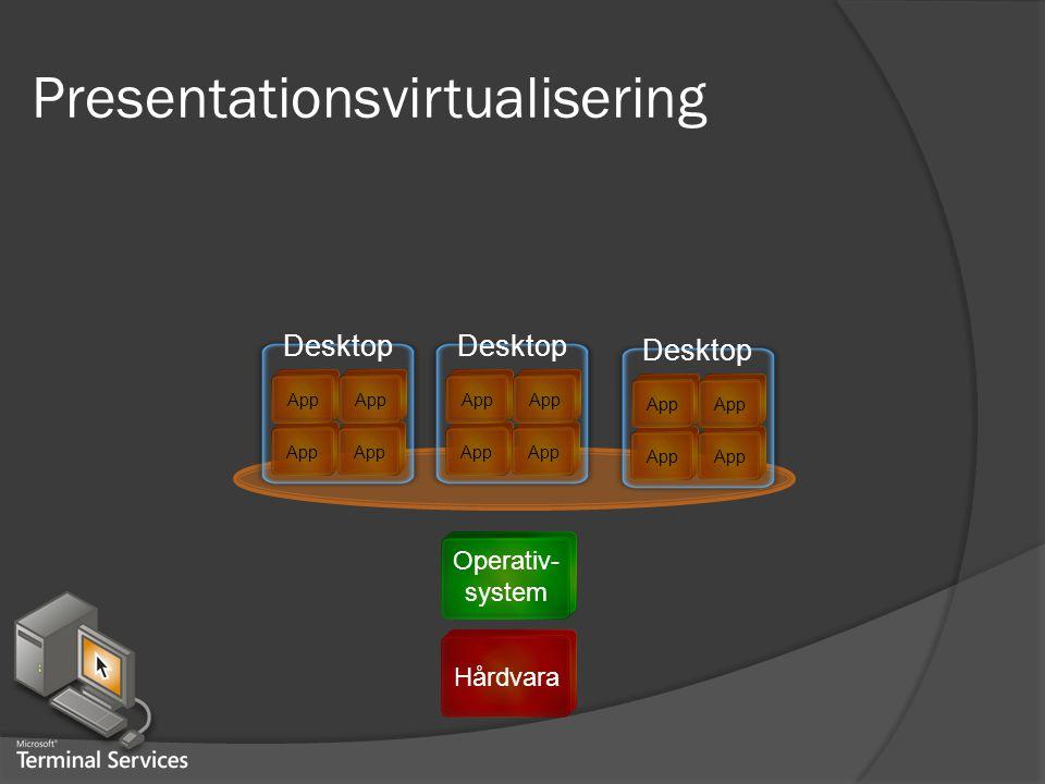 Hårdvara Presentationsvirtualisering Operativ- system App Desktop App Desktop App Desktop