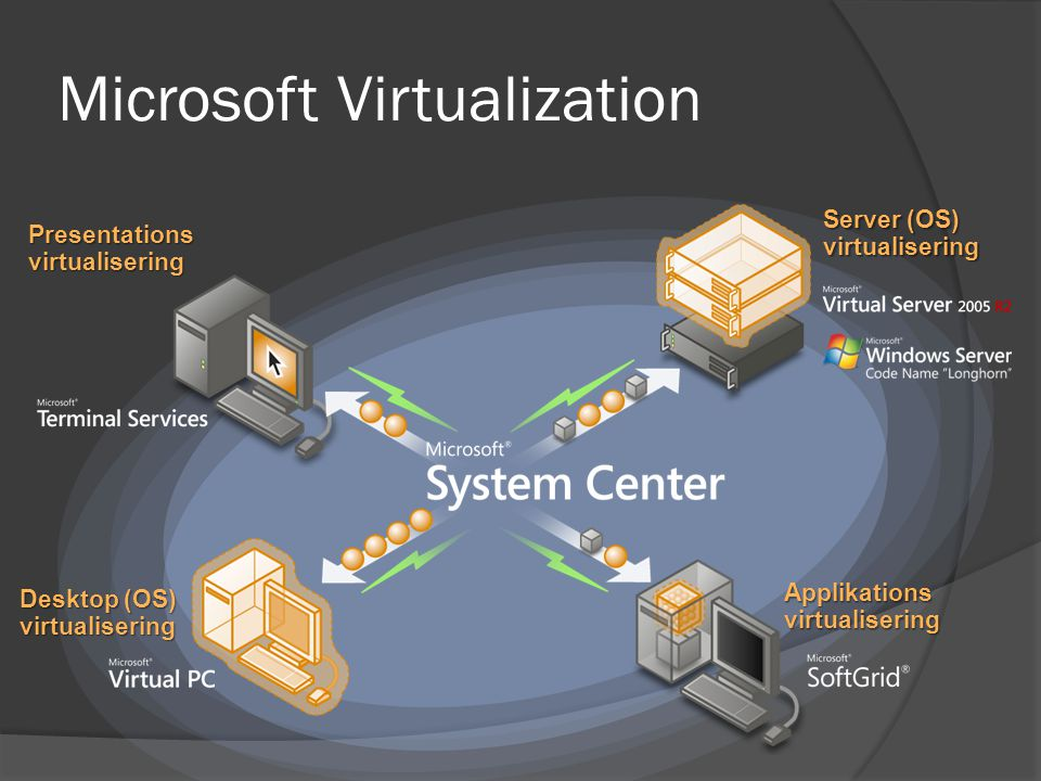 Microsoft Virtualization Server (OS) virtualisering Applikations virtualisering Desktop (OS) virtualisering Presentations virtualisering