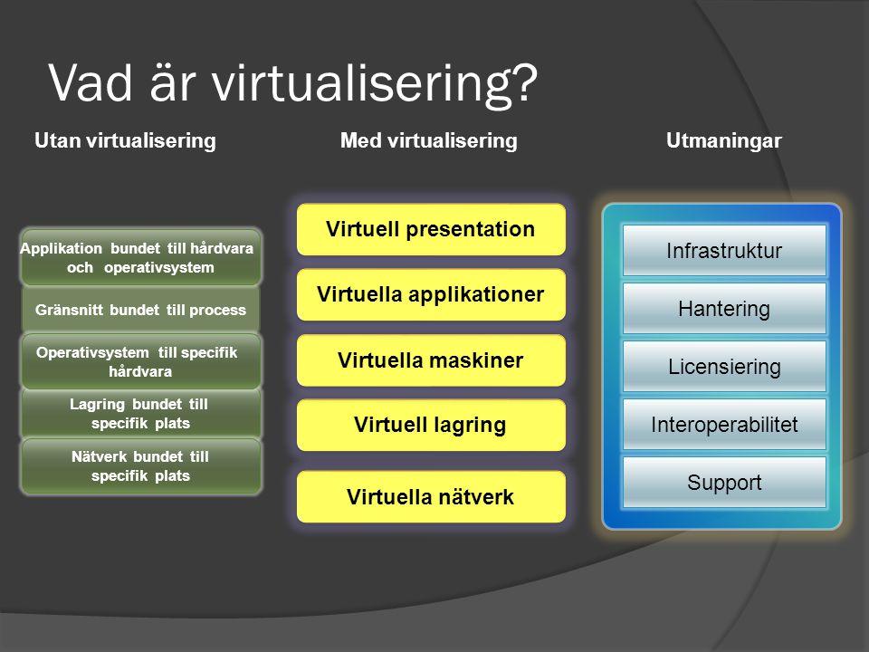 Virtuell presentation Virtuell lagring Virtuella nätverk Virtuella maskiner Gränsnitt bundet till process Lagring bundet till specifik plats Nätverk bundet till specifik plats Operativsystem till specifik hårdvara Applikation bundet till hårdvara och operativsystem Utan virtualisering Med virtualiseringUtmaningar Infrastruktur Hantering Licensiering Interoperabilitet Support Vad är virtualisering.