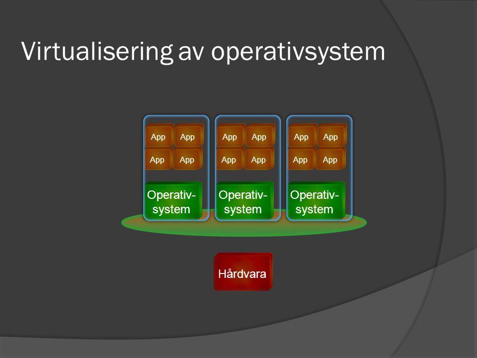 Hårdvara Virtualisering av operativsystem Operativ- system App Operativ- system App Operativ- system App