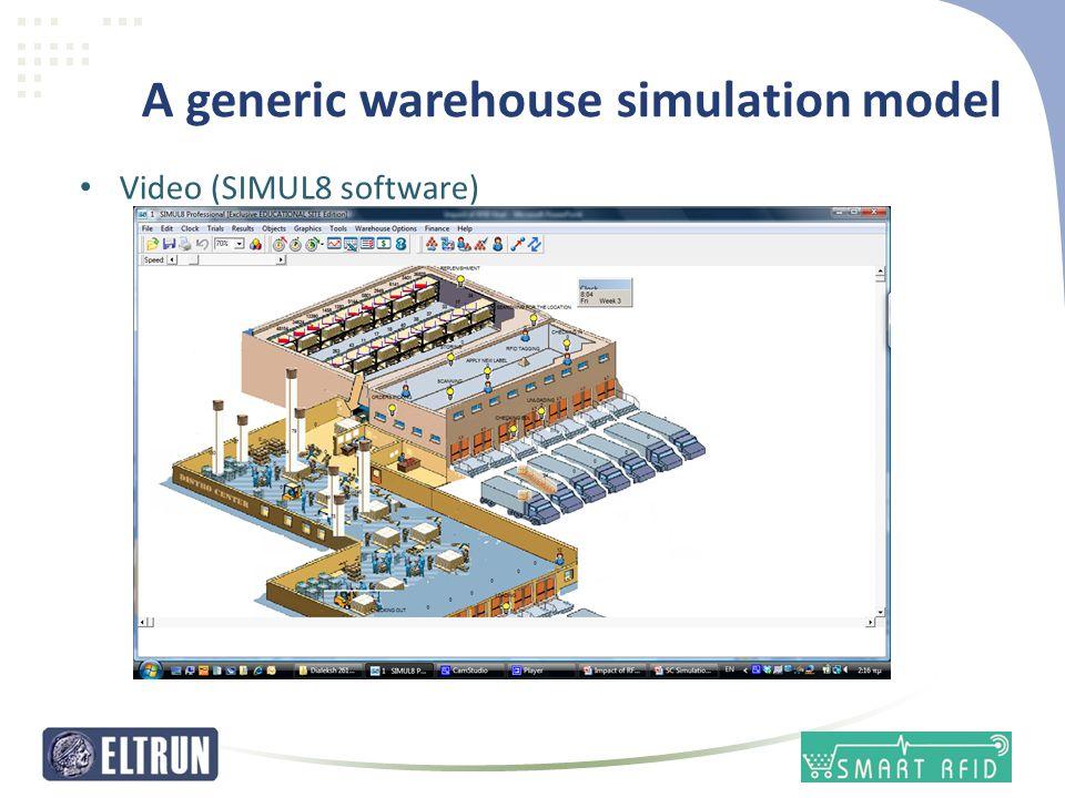 A generic warehouse simulation model • Video (SIMUL8 software)
