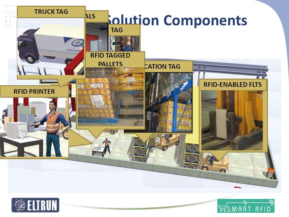 RFID Solution Components FLOOR TAGRFID PORTALSRFID PRINTERLOCATION TAGRFID-ENABLED FLTS RFID TAGGED PALLETS TRUCK TAG