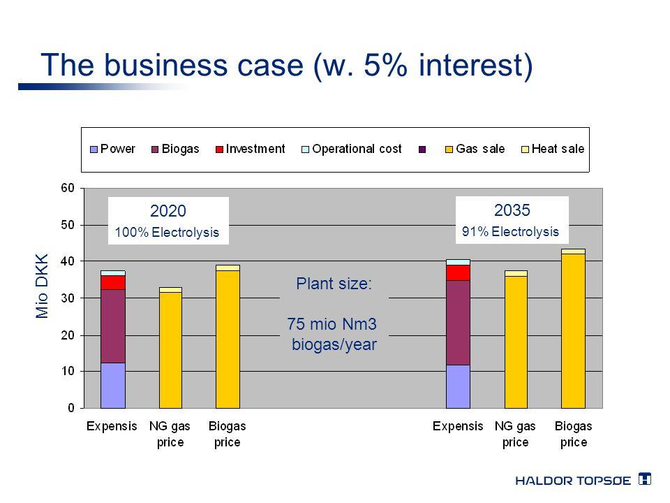 The business case (w. 5% interest) 2020 100% Electrolysis 2035 91% Electrolysis Mio DKK Plant size: 75 mio Nm3 biogas/year