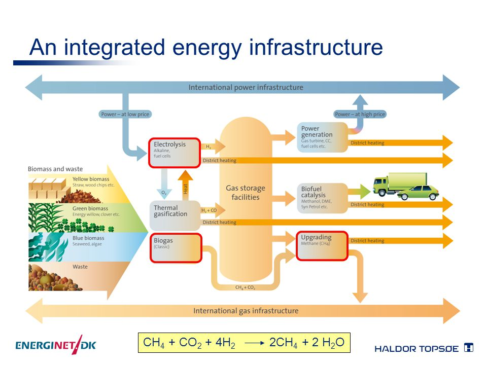 An integrated energy infrastructure CH 4 + CO 2 + 4H 2 2CH 4 + 2 H 2 O