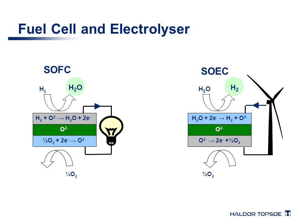 Fuel Cell and Electrolyser ½O 2 H2H2 H2OH2O H 2 O + 2e - → H 2 + O 2- O 2- O 2- → 2e - +½O 2 H 2 + O 2- → H 2 O + 2e - O 2- ½O 2 + 2e - → O 2- SOFC SO