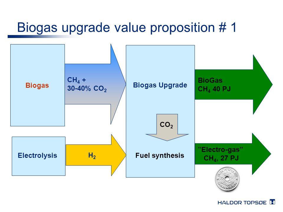 "Biogas upgrade value proposition # 1 Biogas CH 4 + 30-40% CO 2 H2H2 Electrolysis BioGas CH 4 40 PJ ""Electro-gas"" CH 4, 27 PJ Biogas Upgrade CO 2 Fuel"