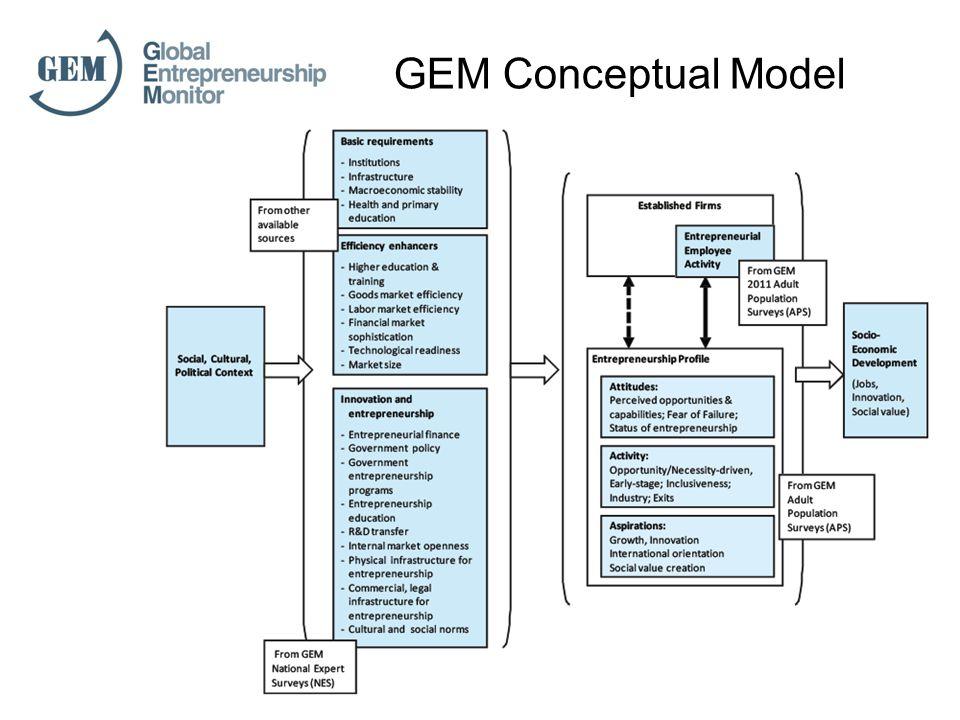 GEM Conceptual Model