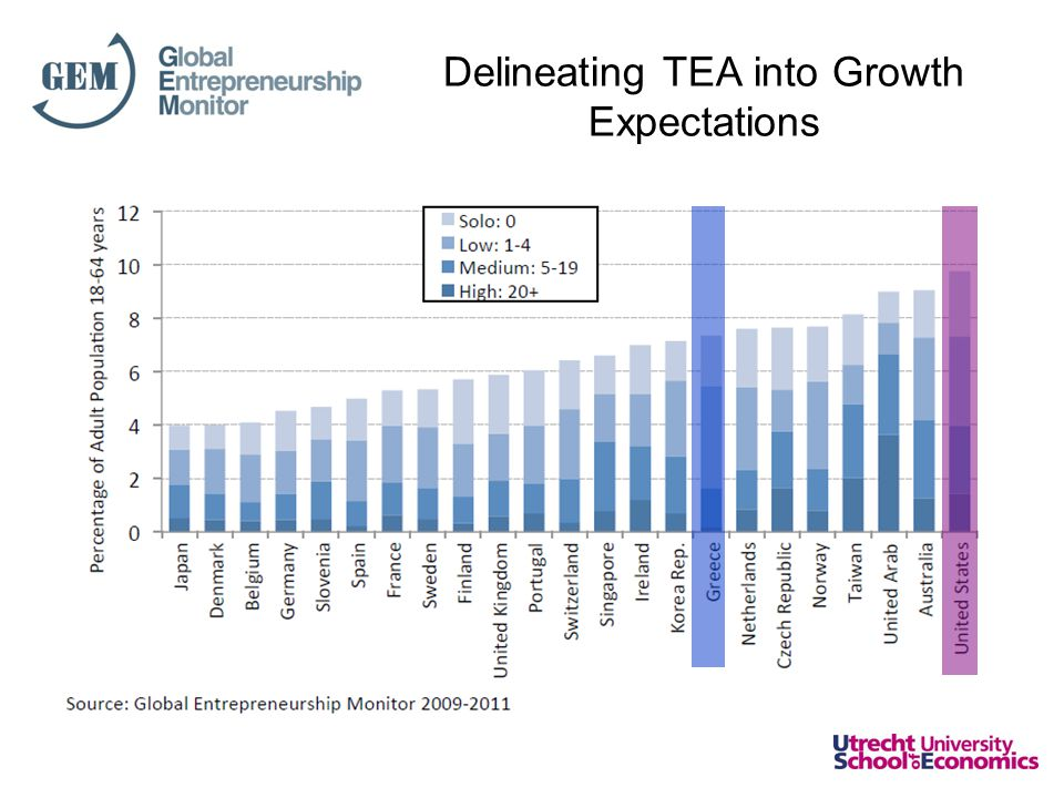 Delineating TEA into Growth Expectations