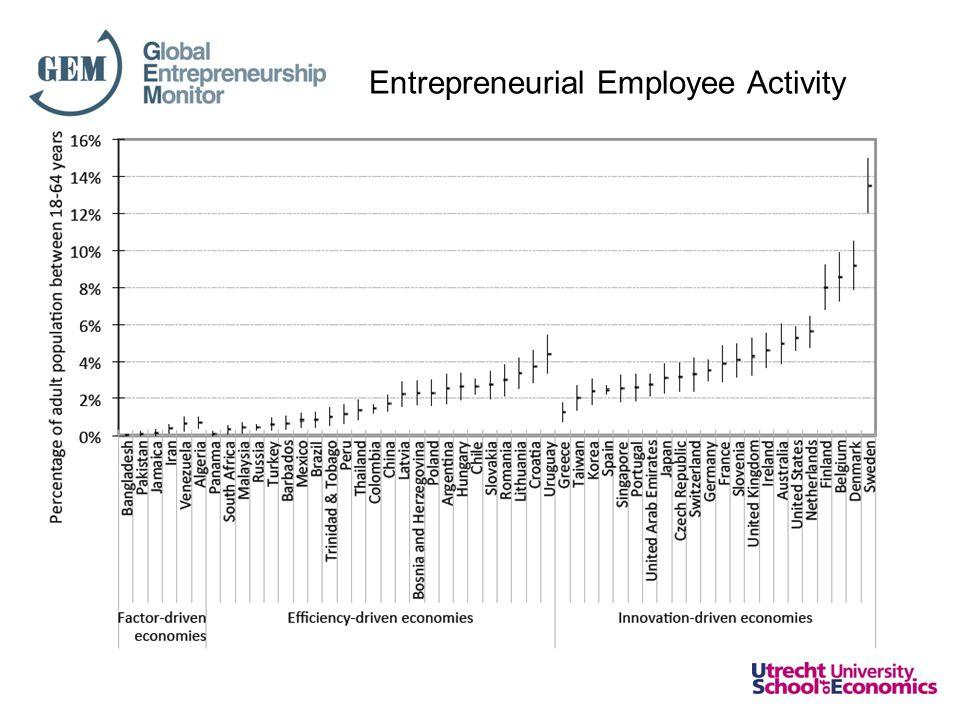 Entrepreneurial Employee Activity