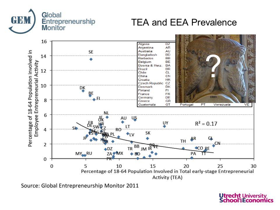 TEA and EEA Prevalence
