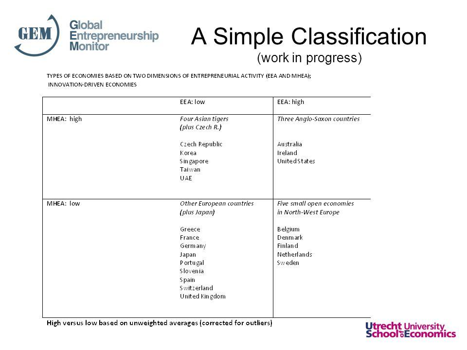 A Simple Classification (work in progress)