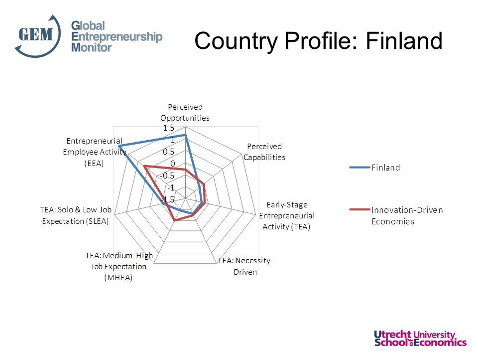 Country Profile: Finland