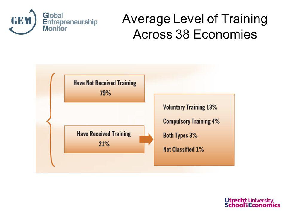 Average Level of Training Across 38 Economies
