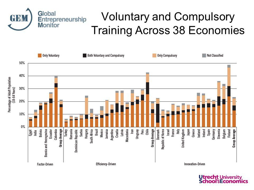 Voluntary and Compulsory Training Across 38 Economies