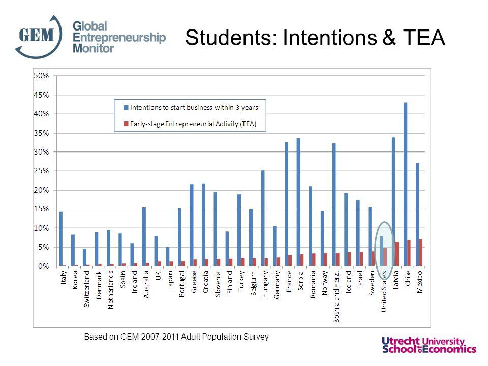 Students: Intentions & TEA Based on GEM 2007-2011 Adult Population Survey