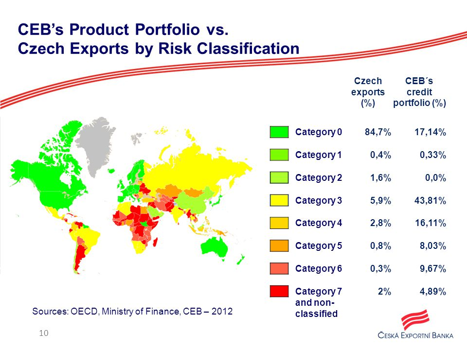 CEB's Product Portfolio vs.