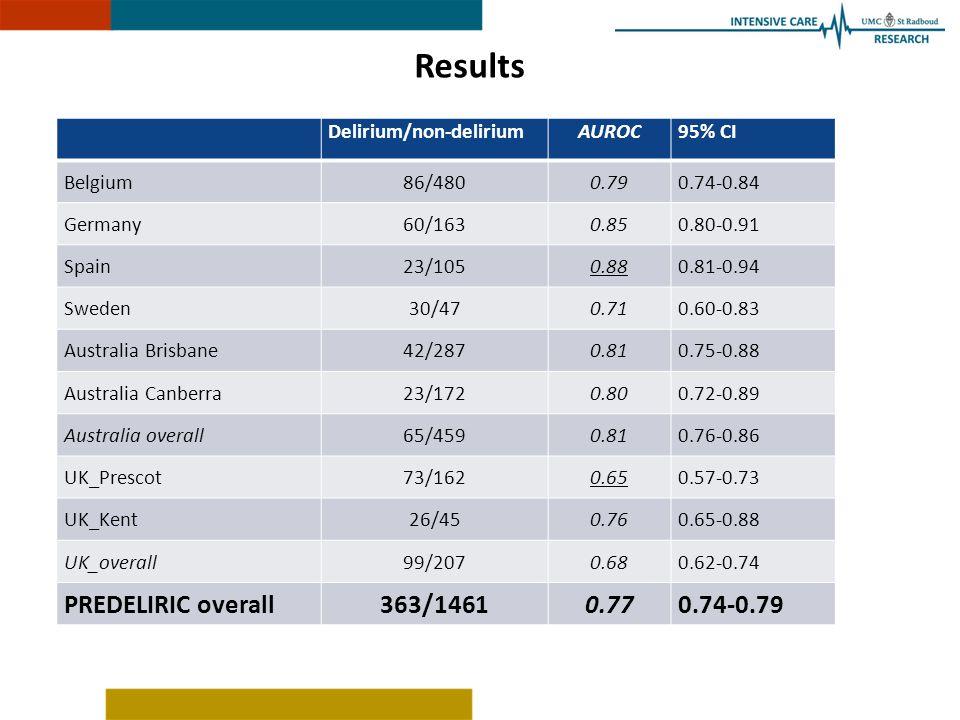 Results Delirium/non-deliriumAUROC95% CI Belgium86/4800.790.74-0.84 Germany60/1630.850.80-0.91 Spain23/1050.880.81-0.94 Sweden30/470.710.60-0.83 Australia Brisbane42/2870.810.75-0.88 Australia Canberra23/1720.800.72-0.89 Australia overall65/4590.810.76-0.86 UK_Prescot73/1620.650.57-0.73 UK_Kent26/450.760.65-0.88 UK_overall99/2070.680.62-0.74 PREDELIRIC overall363/14610.770.74-0.79