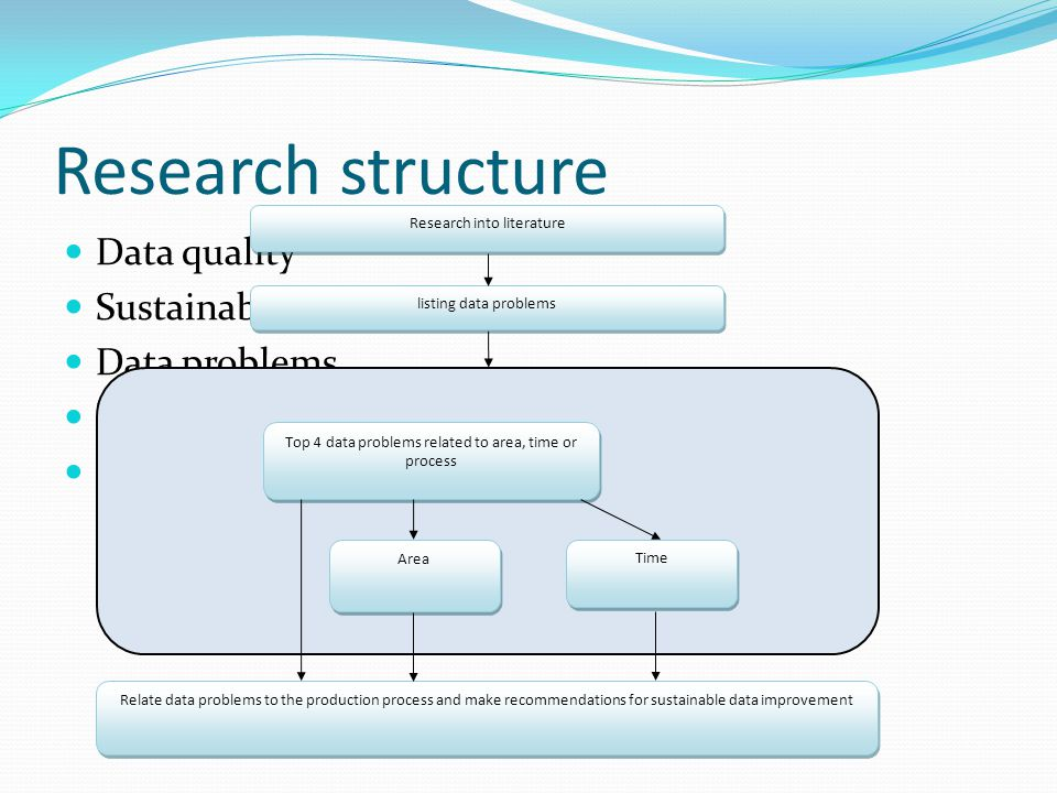 Research structure  Data quality  Sustainability  Data problems  Development of data problems  Production of GIS data Research into literature listing data problems Relate data problems to the production process and make recommendations for sustainable data improvement Top 4 data problems related to area, time or process Area Time